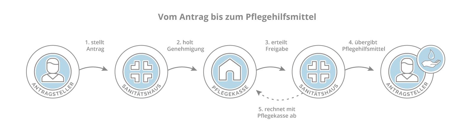 Grafik: Vom Antrag bis zum Pflegehilfsmittel